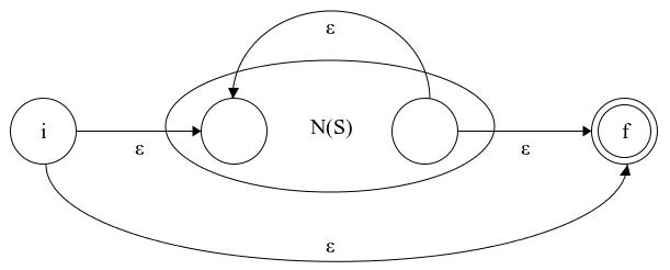 Implementing a Regular Expression Engine · Denis Kyashif's Blog